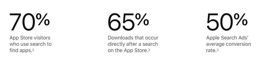 Apple Search Ads - statystyki reklam AppStore
