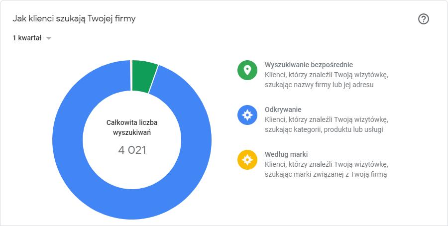 Sposób w jaki klienci trafili na wizytówkę Google Maps